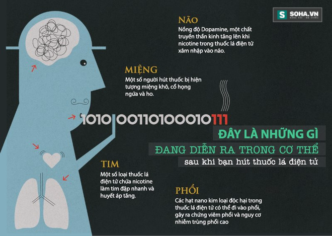 cac tac dong cua thuoc la dien tu doi voi suc khoe con nguoi - Thuốc Lá Điện Tử Những Điều Bạn Cần Biết