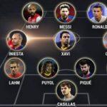 Top 10 Cầu thủ bóng đá vĩ đại nhất thế kỷ 21